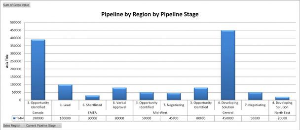 Sales Pipeline by Sales Region by Pipeline Stage
