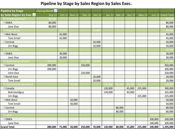Sales Funnel by Stage by Sales Region by Sales Executive
