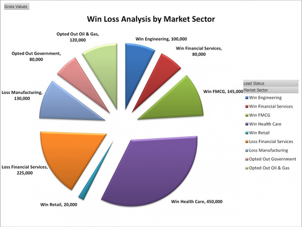 Win Loss Analysis by Market Sector