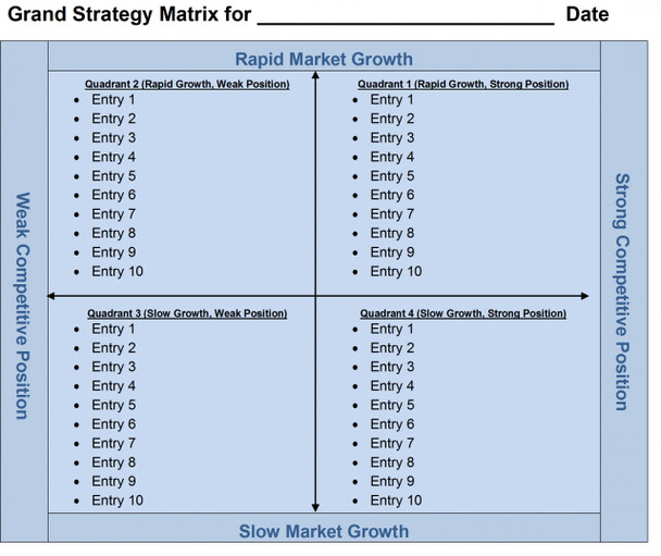 Grand Strategy Matrix Template for 2003 - 2010 Word