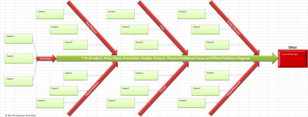 7Ps Cause and Effect Fishbone / Ishikawa Template Excel