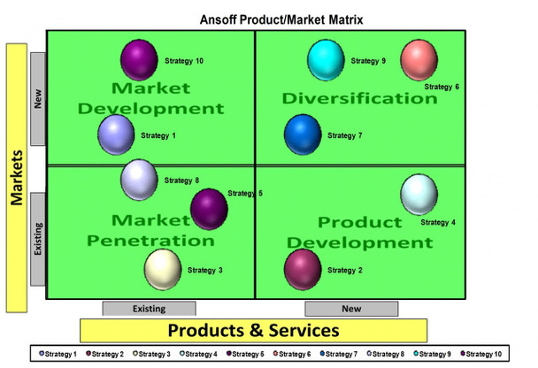 Ansoff Product / Market Matrix Template for Excel