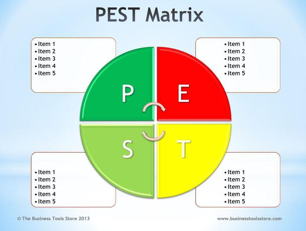 PEST Analysis Matrix PowerPoint Template A
