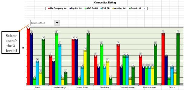 Competitive Factors Rating bar Chart