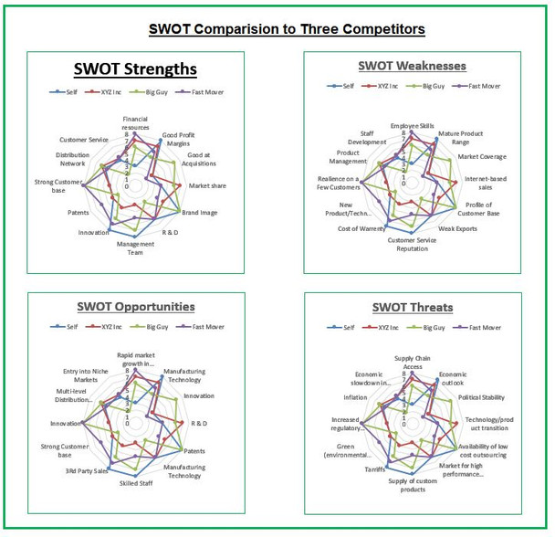 Competitor SWOT Dashboard