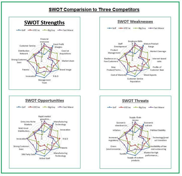 Competitor SWOT Analysis Radar Chart dashboard