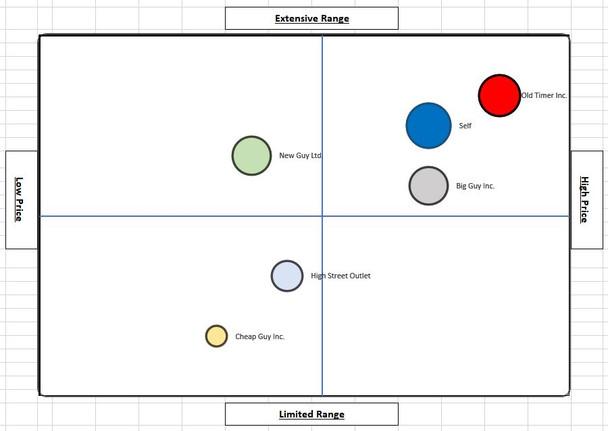 Perceptual Market Map