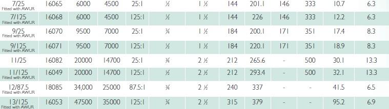 standard-series-chart-norbar-7-9-11-12-13.jpg