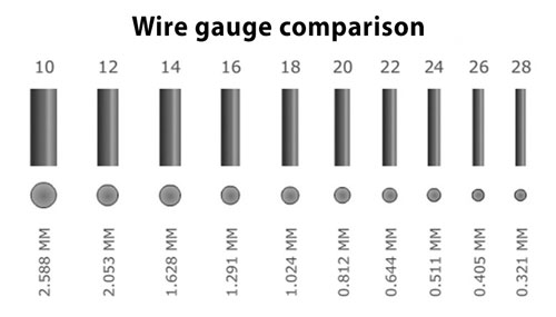 Wire Gauge Comparison Chart