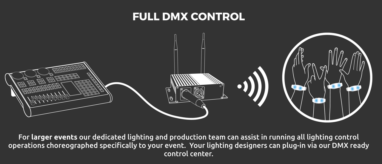 DMX, Board, Computer, Dj, Remote, Remote control, RF, RFID, LED, Product, Software,tech, technology, Crowdsync, Nightclubshop, Custom, Print, Personalized, Brand, Branded, event, Festival