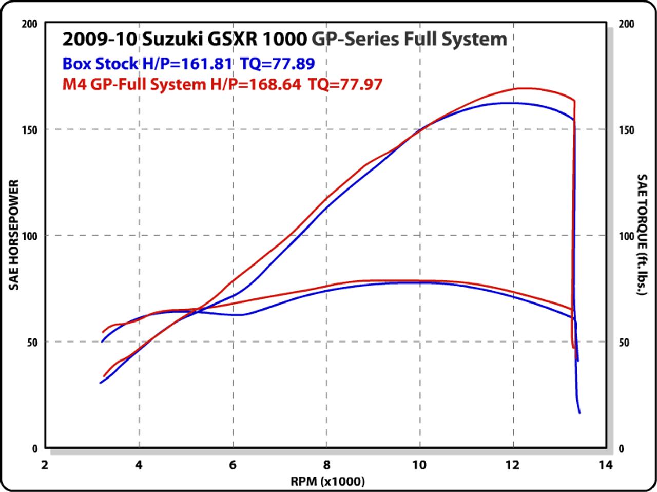 M4 GP Titanium Exhaust Suzuki GSXR1000 (09-11) All Titanium