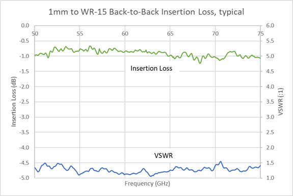 wr-15-1.0mm-il-graph.png