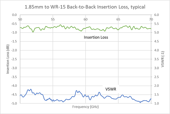 wr-15-1.85mm-il-graph.png