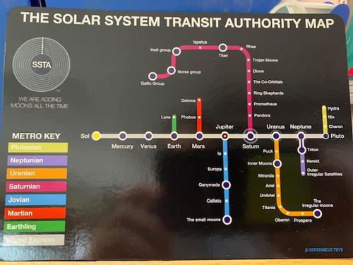 POSTCARD, Solar System Transit. Copernicus, each