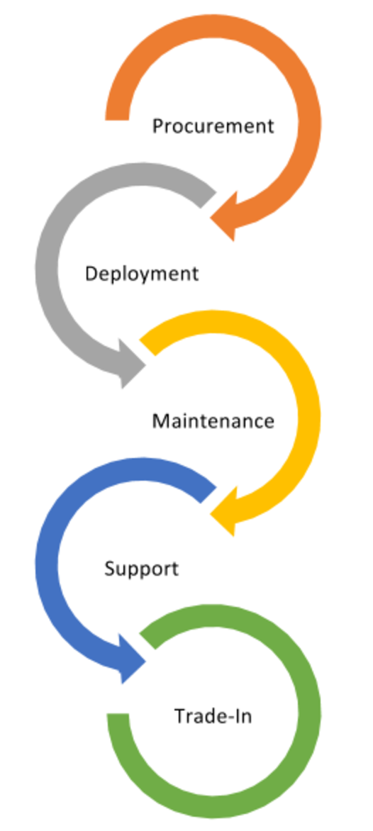 datacenterequipmentlifecycle.png