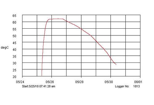 60 Pack 120 Hour Mega Jumbo Shipping Warmer