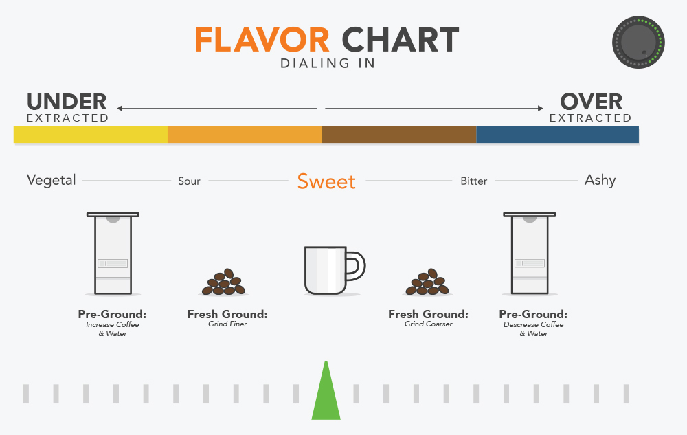 Prima Coffee's dial-in chart