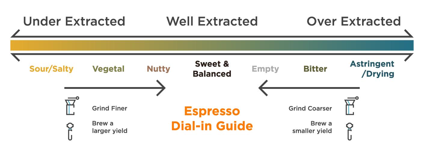 Espresso Dial-in Guide