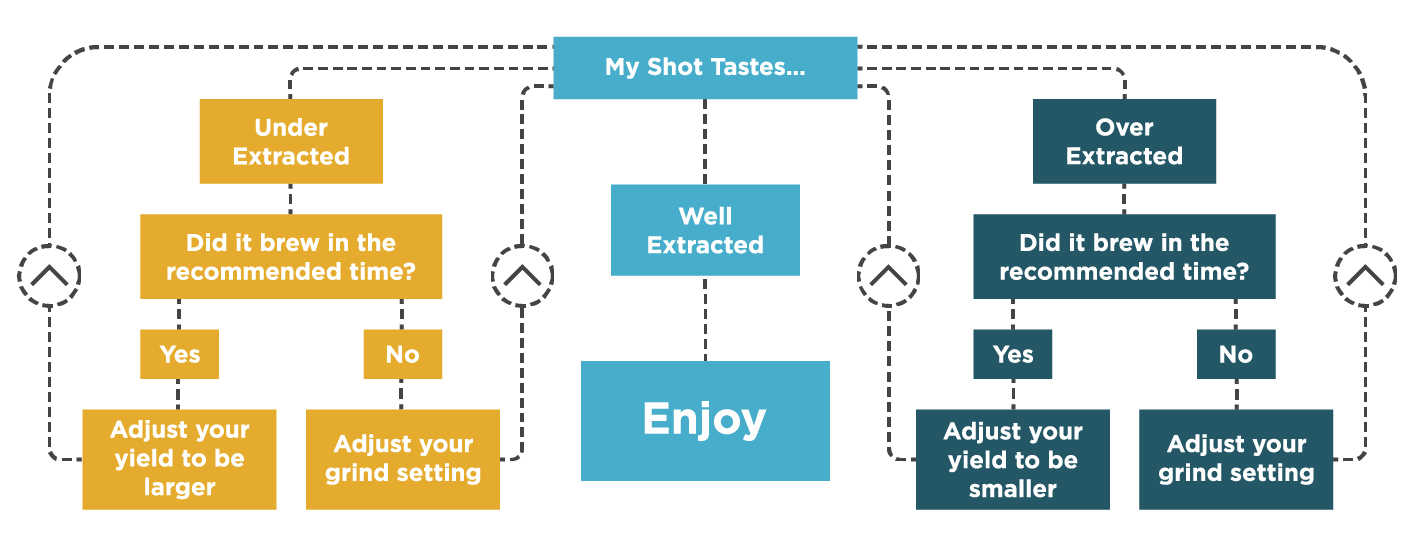 Espresso Flow Chart