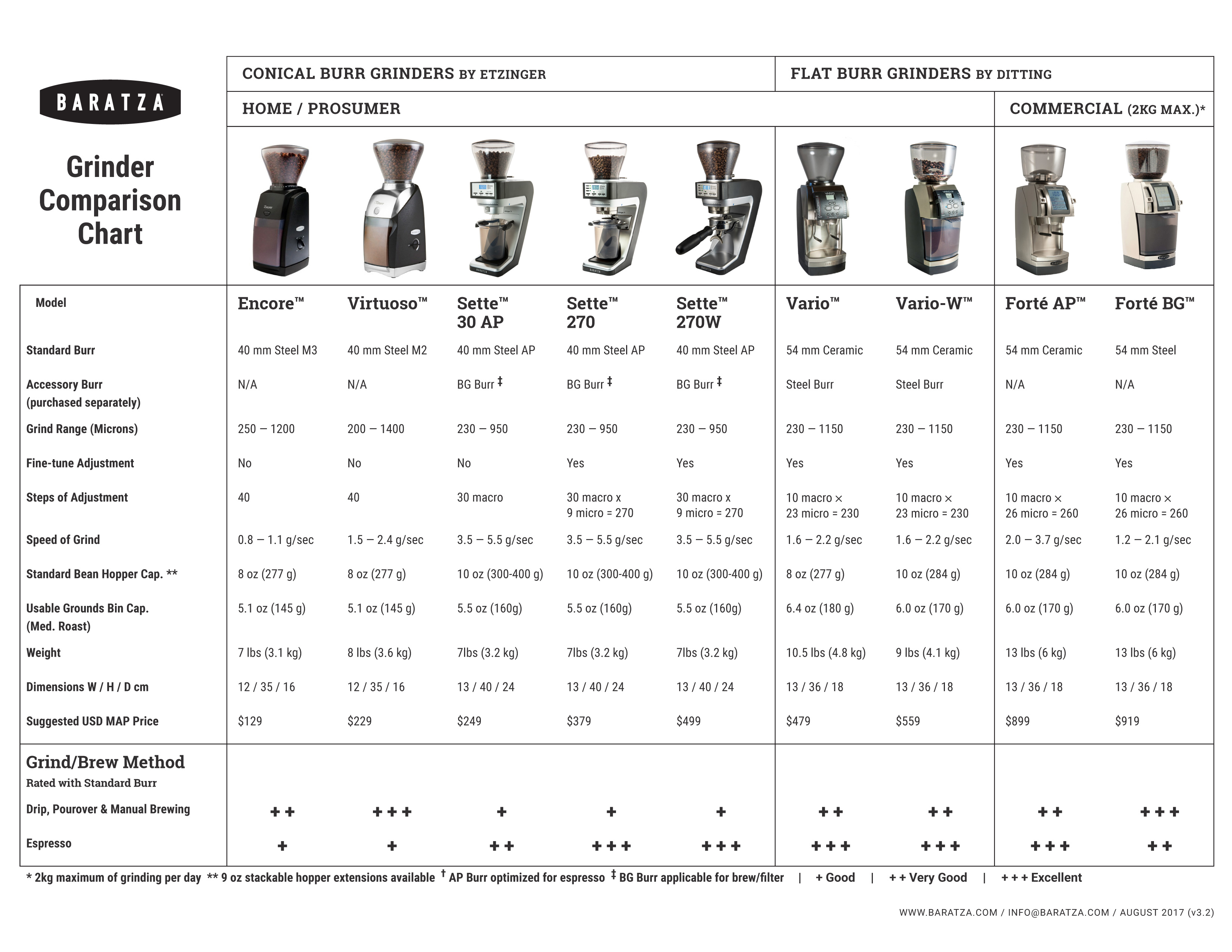 Baratza Coffee Grinders Comparison Chart
