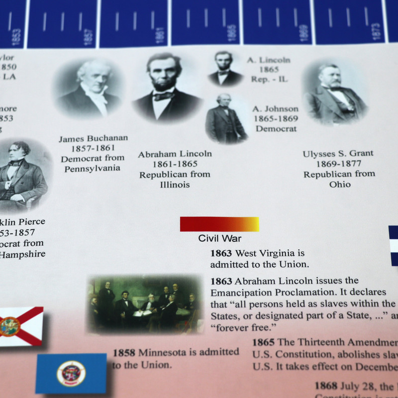 Timeline of American History and US Historical Events