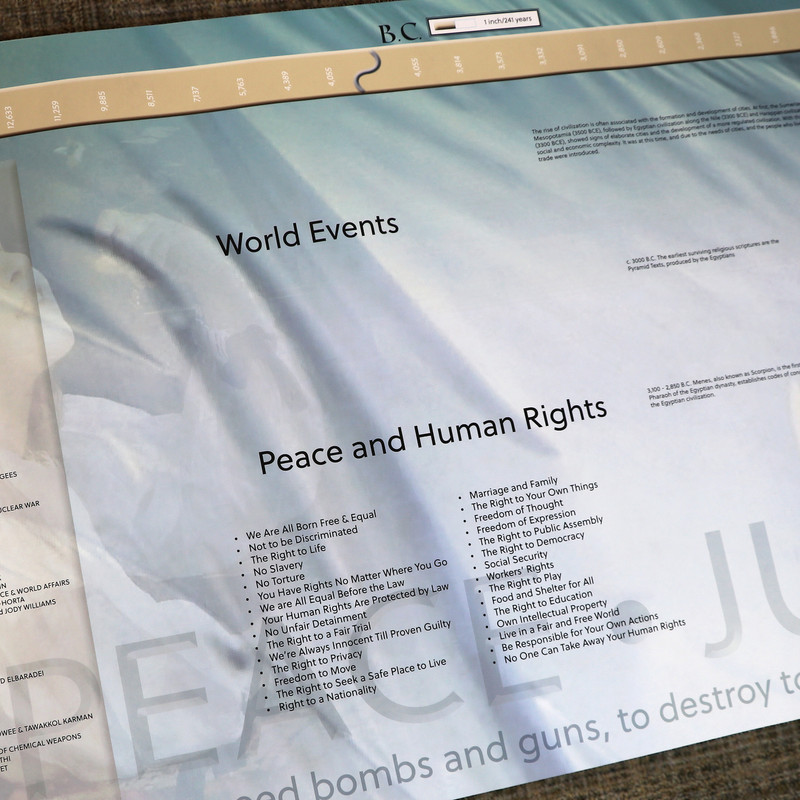 Timeline of Peace and Human Rights