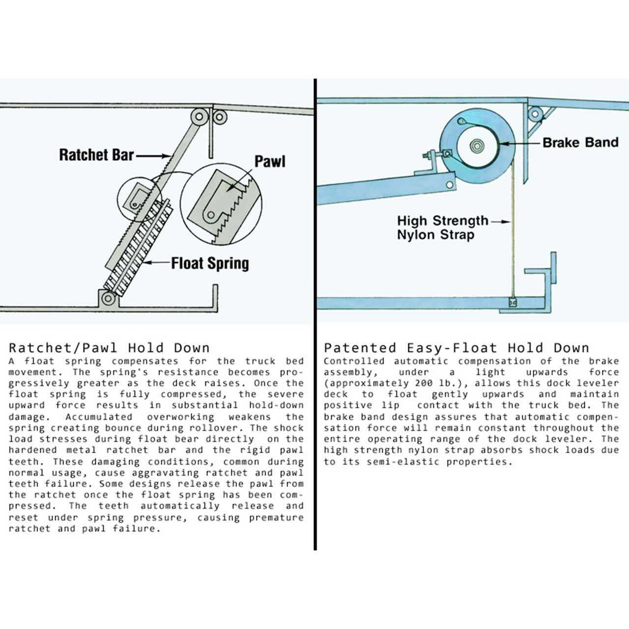 Mechanical Dock Leveler Information