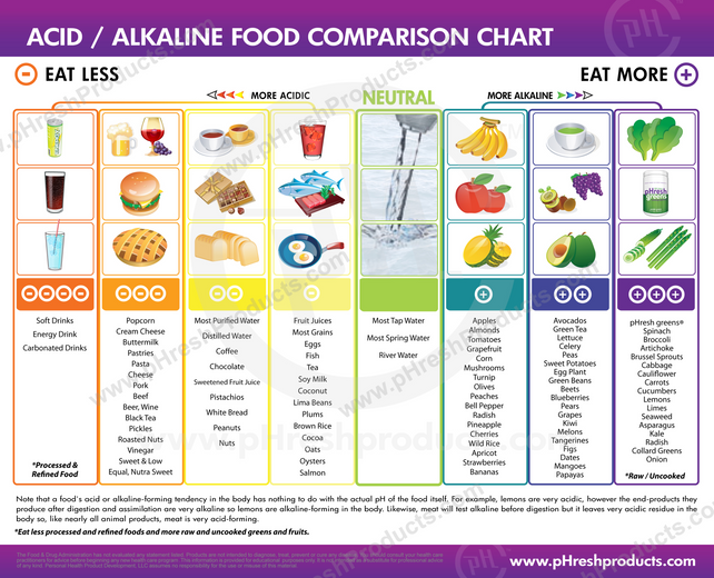 ACID / ALKALINE FOOD COMPARISON CHART
