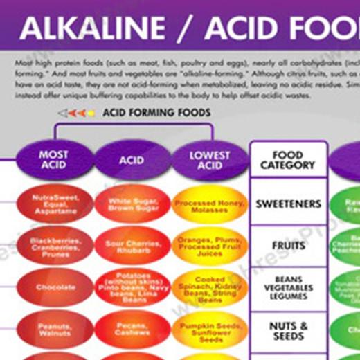 ALKALINE / ACID FOOD CHART