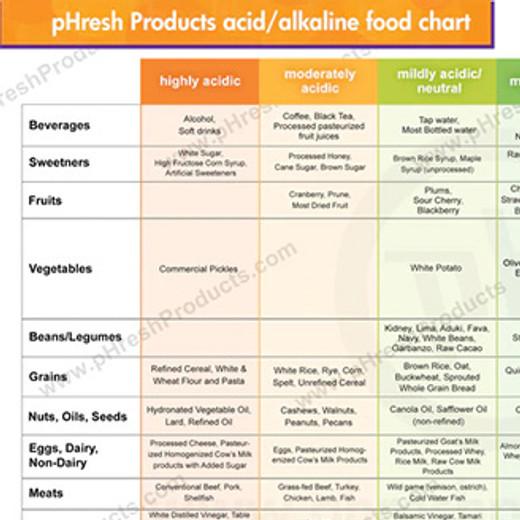 pHresh Product acid / alkaline food chart