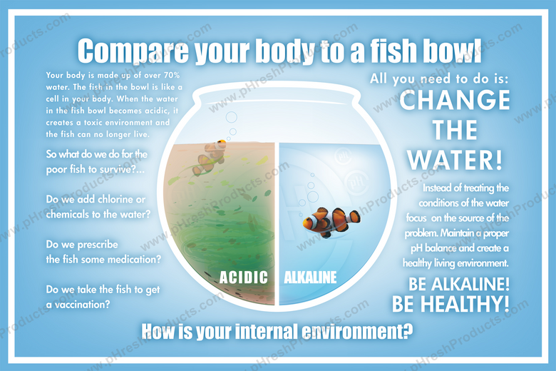 Compare your body to a fish bowl