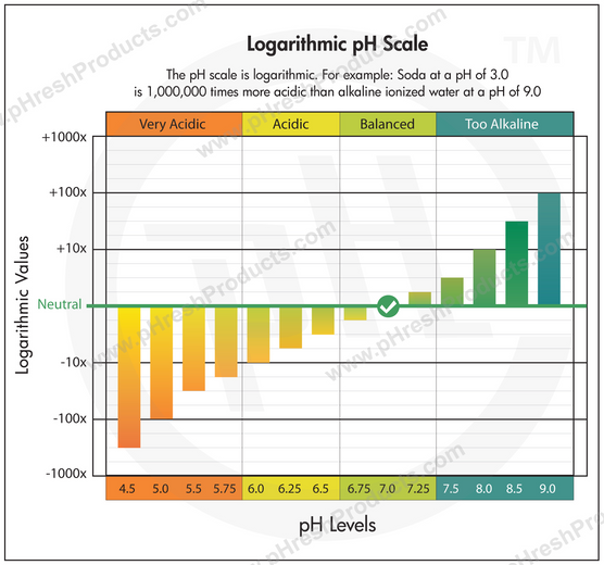 Logarithmic pH Scale