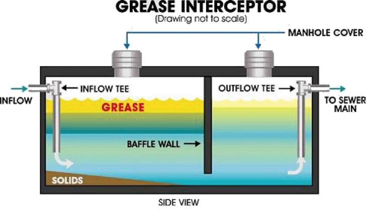 Gravity Grease Interceptor