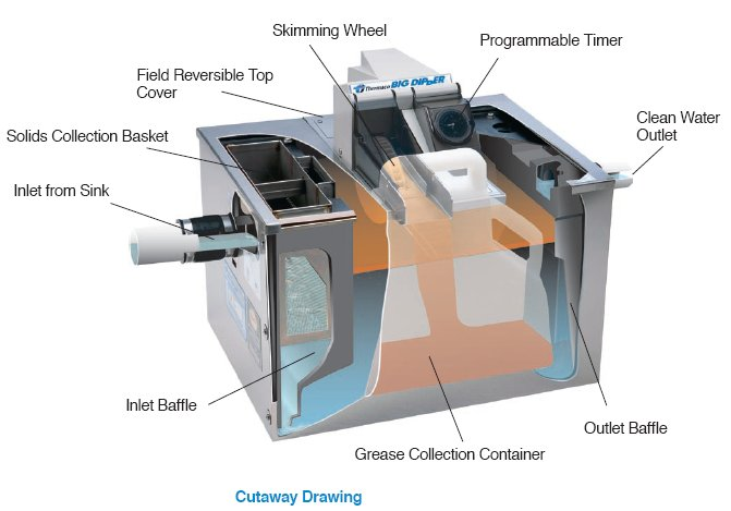 Automatic Grease Removal Unit (AGRU)