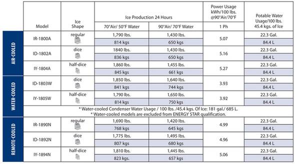 Manitowoc IYT-1900N-261 1810 lbs Half-Dice Cube Remote Cooled