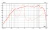 "(2) Eminence PSD:2002-16 1"" 80 Watts Titanium Driver 16-Ohm 2/3-Bolt (PAIR)"