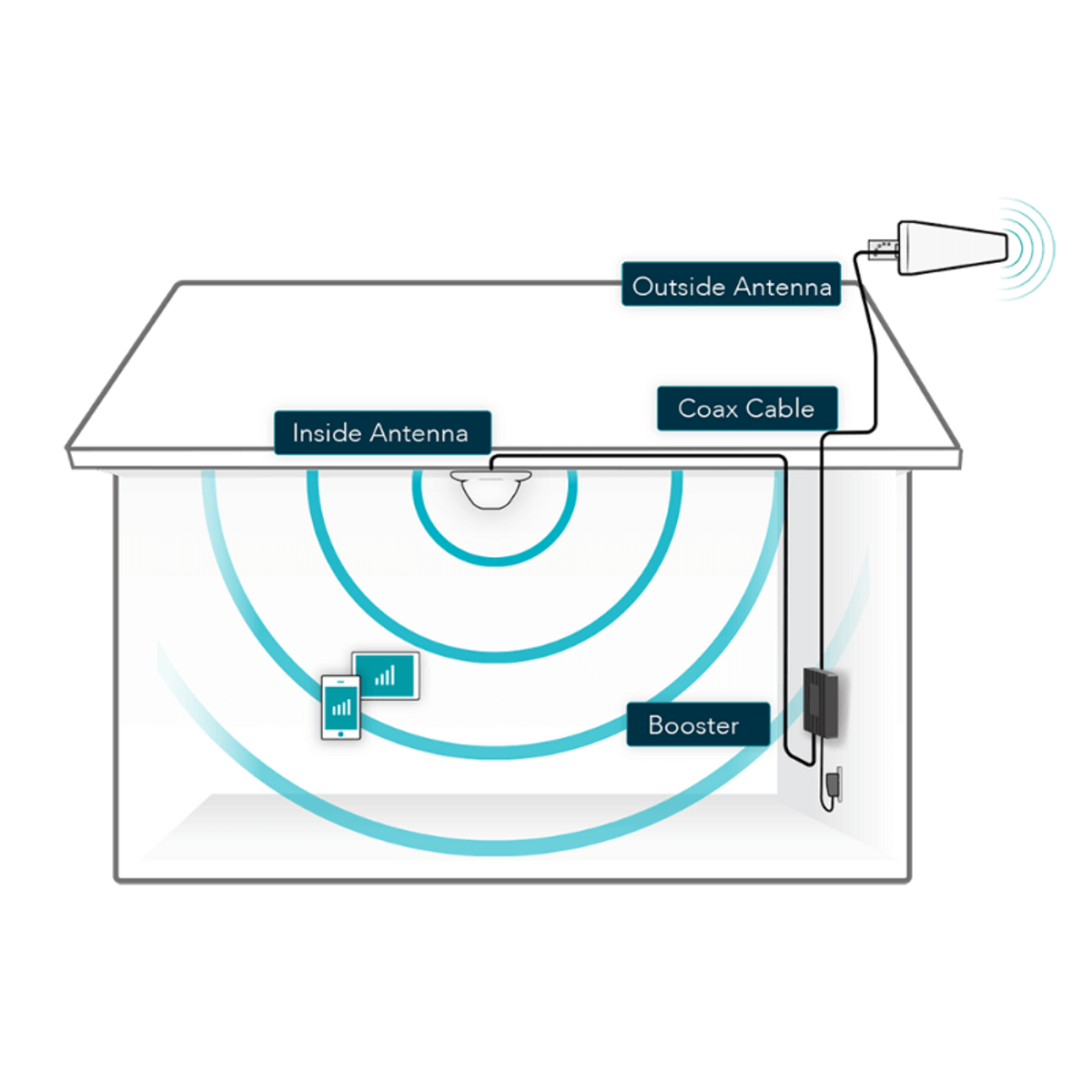 SureCall Fusion4Home Yagi/Dome Cell Phone Signal Booster Installation Diagram - How It Works
