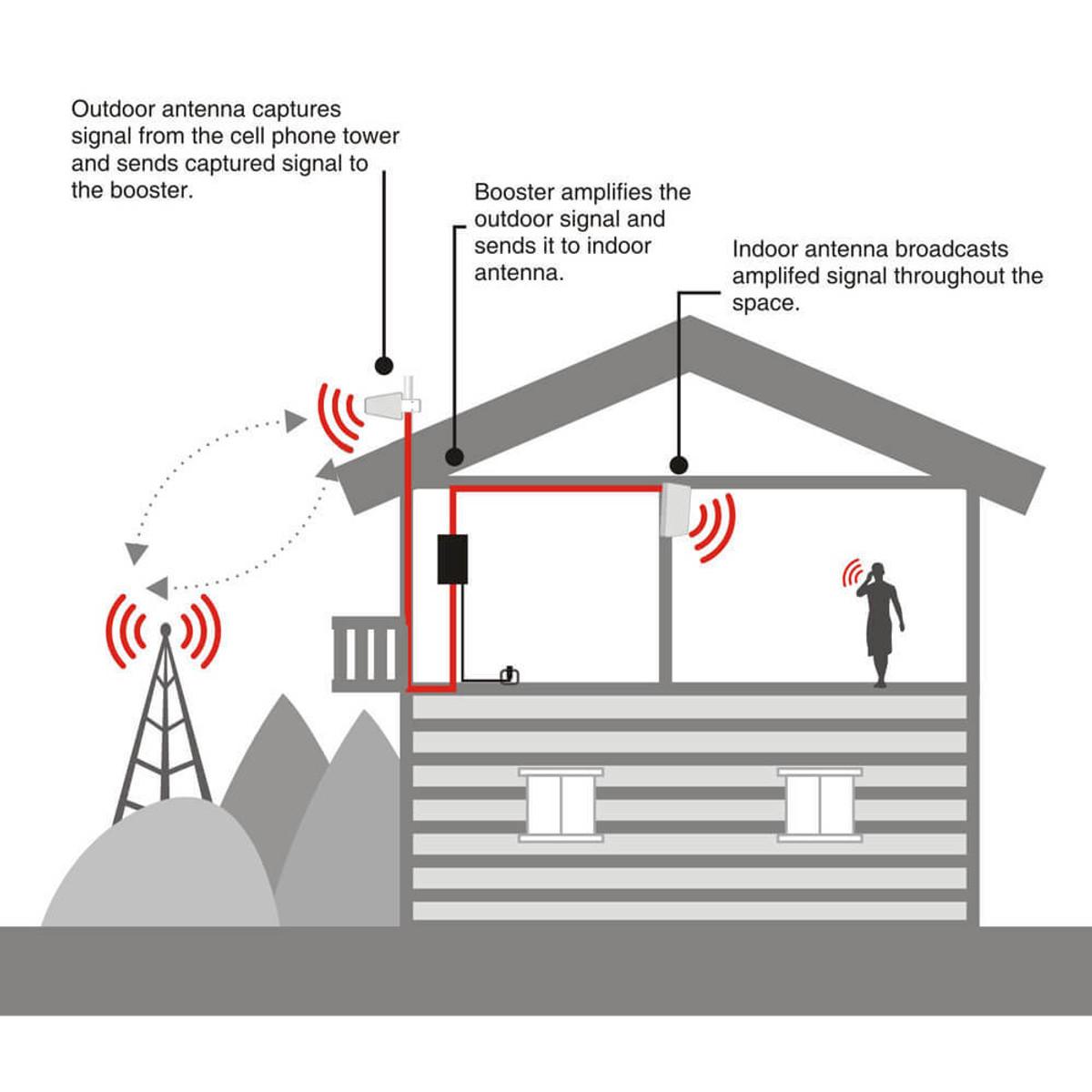HiBoost HiBoost Mini Home Cell Signal Booster Kit