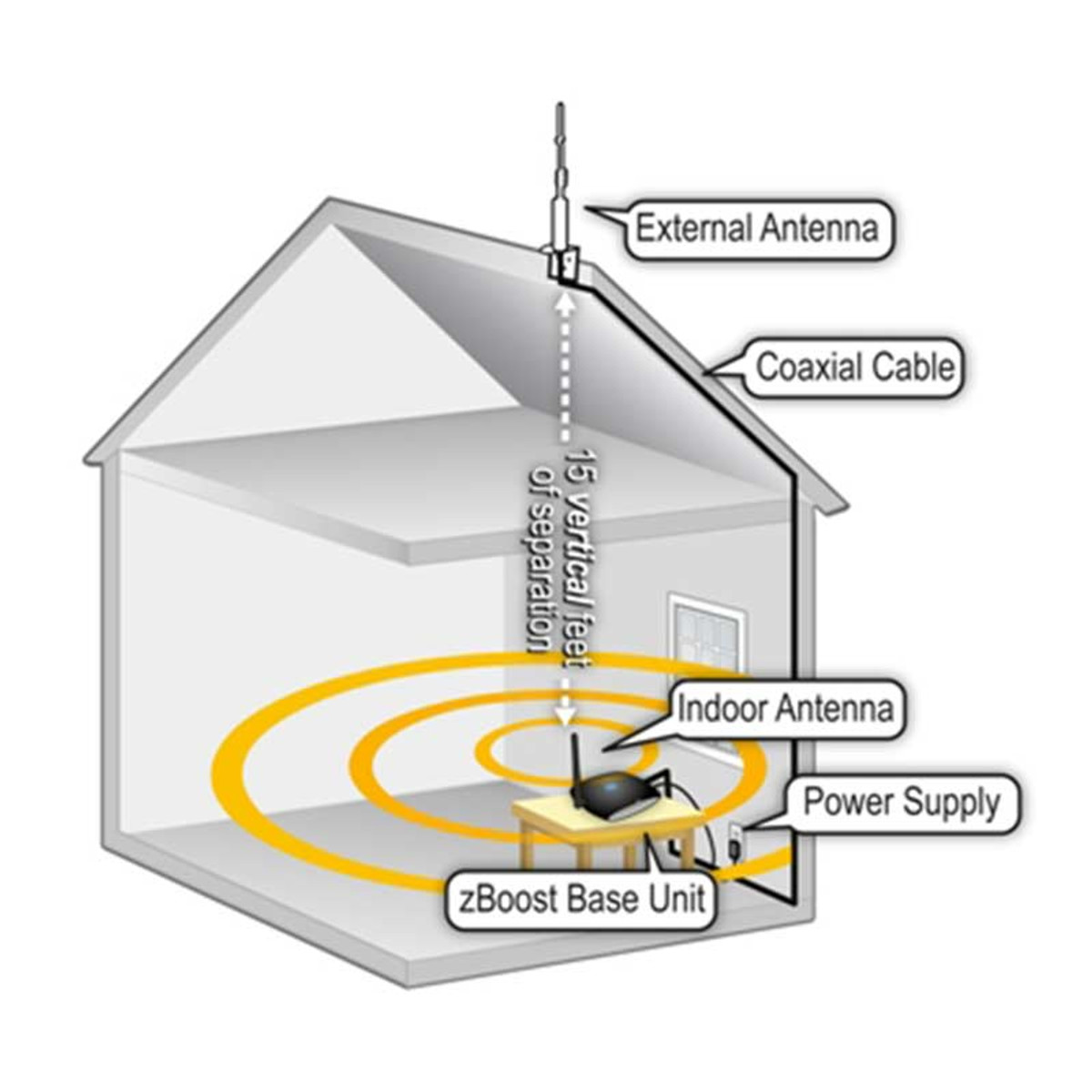 zBoost Trio Soho Verizon Cell Phone Signal Booster | ZB575-V Diagram