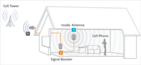 How Does A Cell Phone Signal Booster Work?