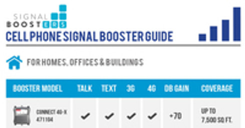 weBoost Cell Phone Signal Booster Guide [Infographic]