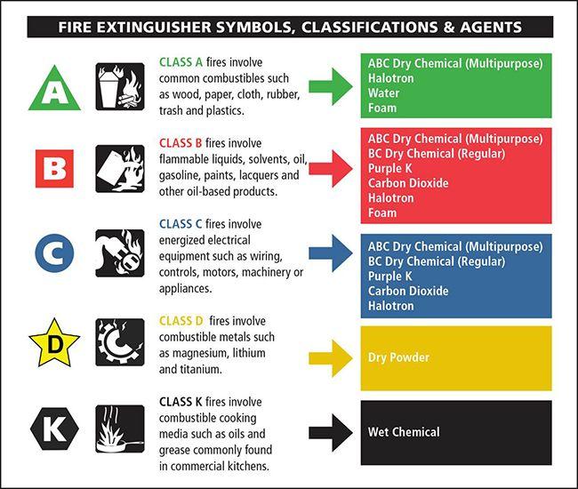 types-of-fires.jpg