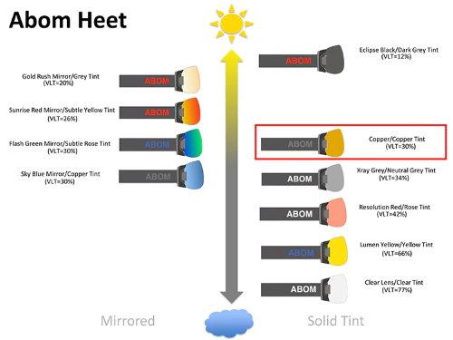 gnm-abom-abom-heet-lens-selection-chart-copper.jpg