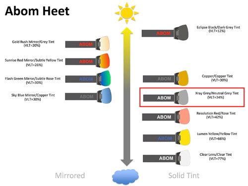 gnm-abom-abom-heet-lens-selection-chart-xray-grey.jpg