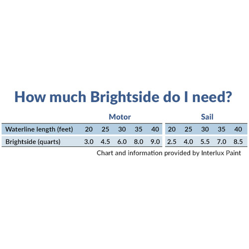 New Brightside  Polyurethanes interlux 4247//qt Sea Green Quart