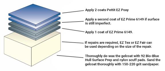 Pettit EZPoxy Fiberglass Application System