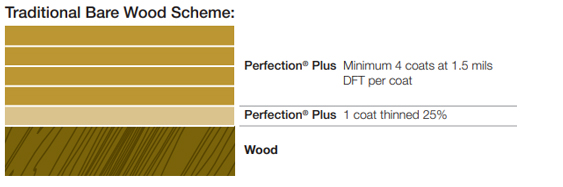 Perfection Plus Application Diagram