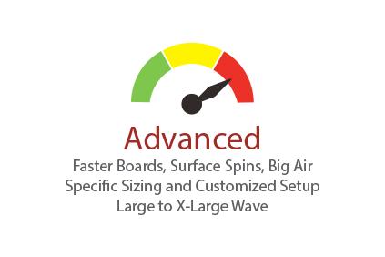 Semi-circle graph with indicator at advanced level