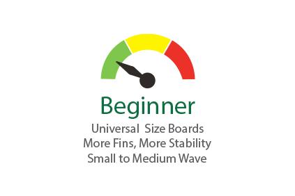 Semi-circle graph with indicator at beginner level