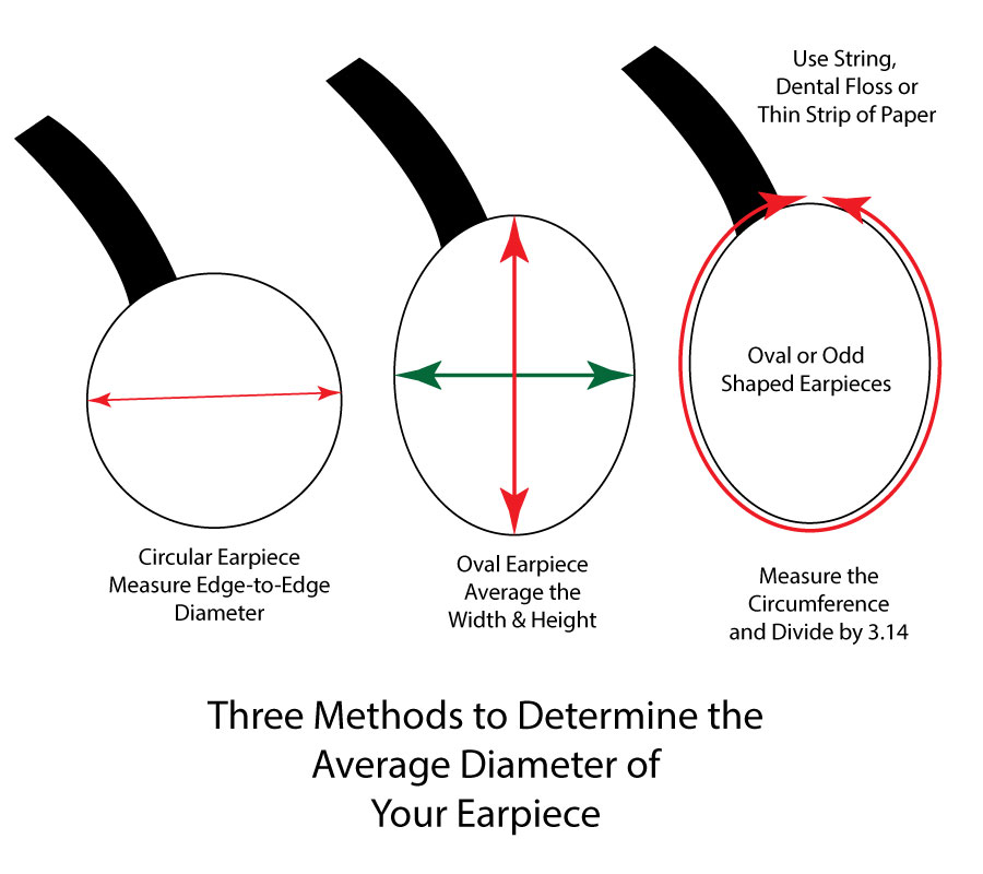 Three Methods to Determine the Average Diameter of Your Earpiece